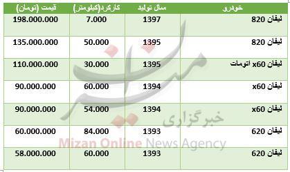 قیمت روز خودرو لیفان در بازار + جدول - 1