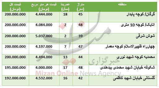 واحدهای ۲۰۰ میلیون تومانی درشهر تهران+ جدول قیمت - 2