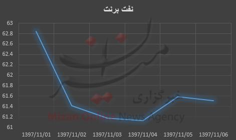کاهش دسته جمعی قیمت نفت در بازار جهانی - 12