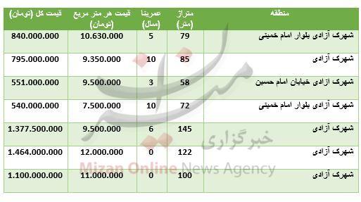 مظنه آپارتمان در شهرک آزادی+ جدول قیمت - 2