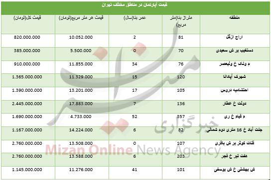 قیمت آپارتمان در مناطق مختلف تهران+ جدول - 3