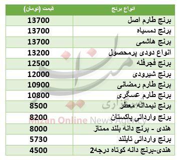 قیمت انواع برنج در بازار + جدول - 2