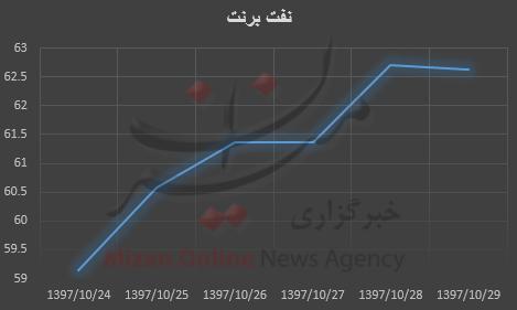 نفت برنت سردمدار افزایش قیمت + نمودار - 11