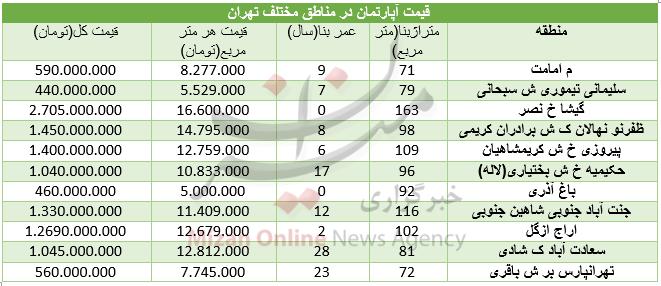 قیمت مسکن در مناطق مختلف تهران+ جدول - 3