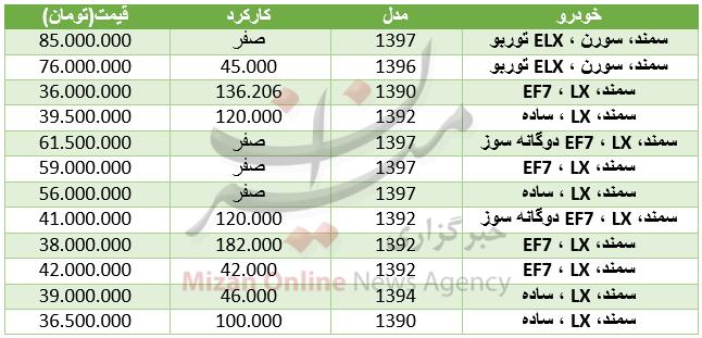 قیمت خودروی سمند در بازار+ جدول - 3