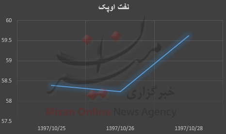نفت برنت سردمدار افزایش قیمت + نمودار - 15