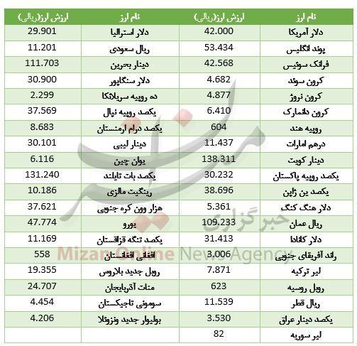 ثبات قیمت در بازار ارز بین بانکی+جدول - 2