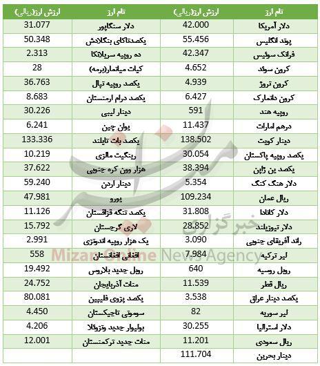 رشد ارزش ۲۸ ارز در بازار بین بانکی + جدول قیمت - 2