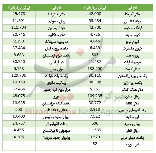کاهش قیمت ۲۰ ارز در بازار بین بانکی+جدول - 2
