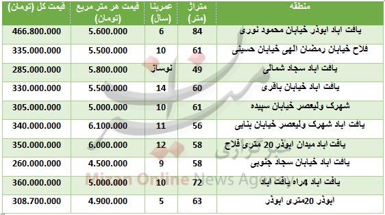 قیمت آپارتمان در یافت آباد+ جدول قیمت - 2