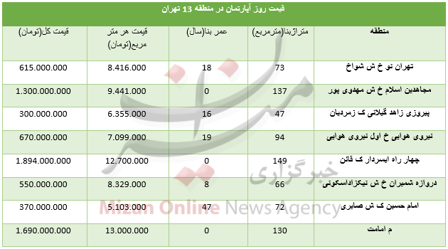 قیمت آپارتمان در منطقه ۱۳ تهران+ جدول - 3