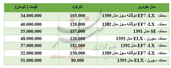 قیمت خودرو سمند در بازار/ افت ارزش ۱۶ ارز در بازار بینبانکی/شاخص ۱۴۹۳ واحد رشد کرد - 13