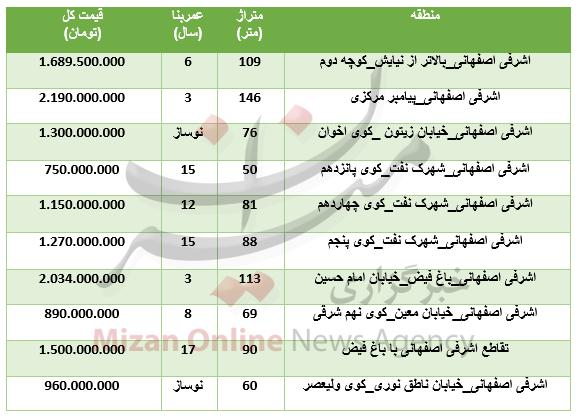 برای خرید آپارتمان در منطقه اشرفی اصفهانی چقدر باید هزینه کرد؟ +جدول - 3