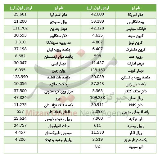 کاهش قیمت ۲۳ ارز در بازار بین بانکی+جدول - 2