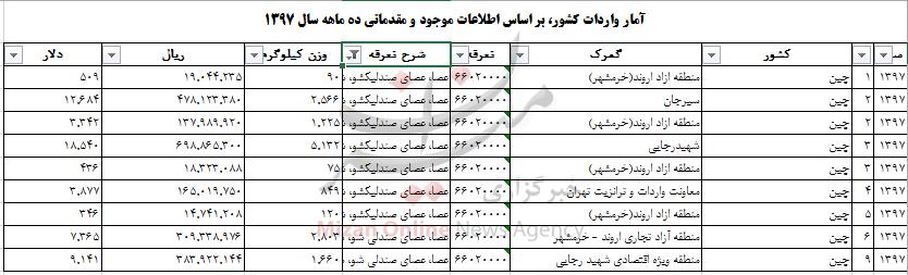 چقدر ارز صرف واردات عصا به کشور شد+ جدول - 6