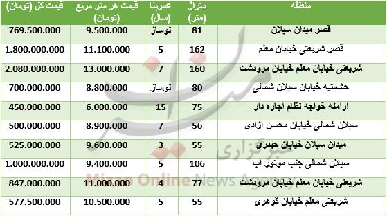 قیمت آپارتمان در حشمتیه+ جدول قیمت - 2