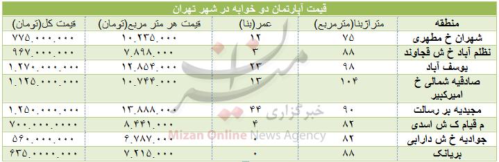 قیمت آپارتمان دو خوابه در تهران+جدول - 2