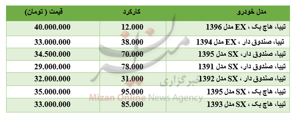 قیمت خودرو سمند در بازار/ افت ارزش ۱۶ ارز در بازار بینبانکی/شاخص ۱۴۹۳ واحد رشد کرد - 3