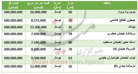 با ۶۰۰ میلیون تومان کجا خانه بخریم؟ + جدول قیمت - 2