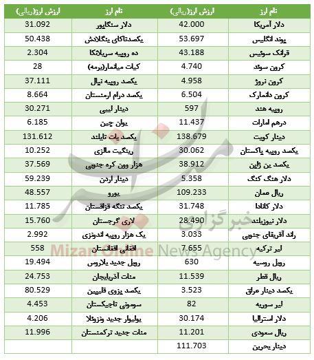 افزایش قیمت ۲۵ ارز در بازار بین بانکی - 2
