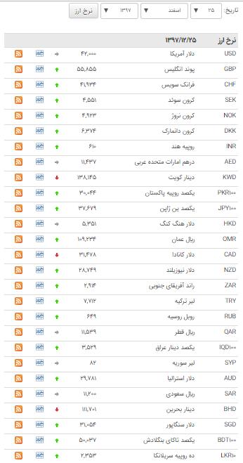 قیمت ۲۶ ارز در بازار بین بانکی گران شد+ جدول - 1