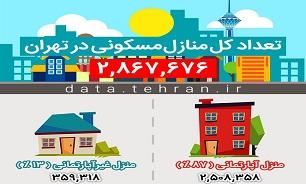 ۸۷ درصد خانههای تهران آپارتمان هستند/منطقه پنج تهران دارای بیشترین منازل مسکونی در پایتخت - 0