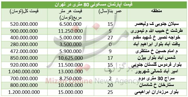 قیمت آپارتمانهای ۸۰ متری در تهران+ جدول - 3