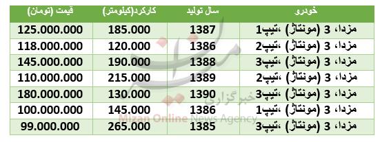 قیمت مزدا ۳ مونتاژ در بازار + جدول - 2