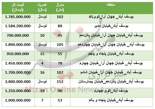 برای خرید آپارتمان در منطقه یوسف آباد چقدر باید هزینه کرد؟ +جدول - 3