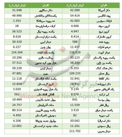 کاهش نرخ ۱۸ ارز در بازار بین بانکی + جدول قیمت - 2