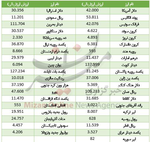 قیمت ۱۷ ارز در بازار بین بانکی ارزان شد+ جدول - 2