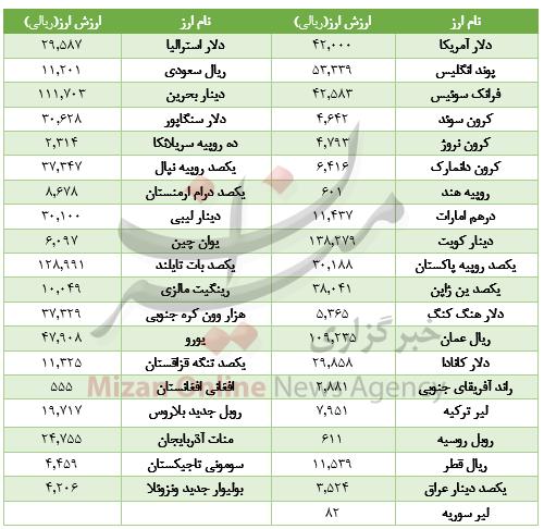 قیمت خودرو سمند در بازار/ افت ارزش ۱۶ ارز در بازار بینبانکی/شاخص ۱۴۹۳ واحد رشد کرد - 6