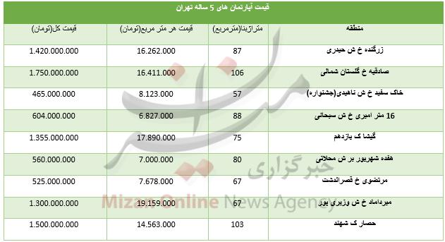 قیمت آپارتمانهای ۵ ساله در تهران+ جدول - 3