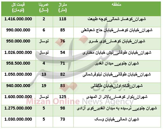 برای خرید آپارتمان در منطقه شهران چقدر باید هزینه کرد؟ +جدول - 2