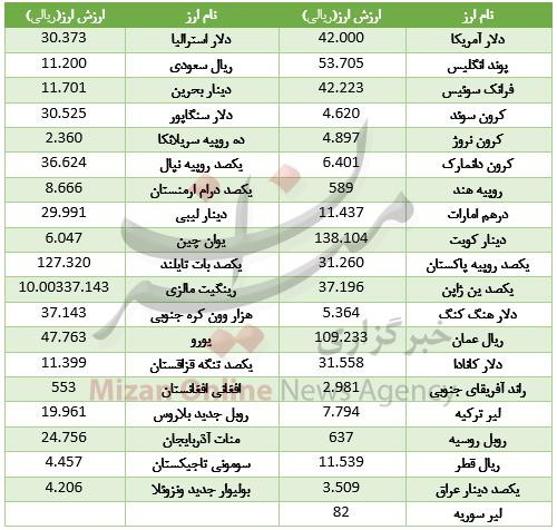 کاهش قیمت ۲۵ ارز در بازار بین بانکی+ جدول - 2