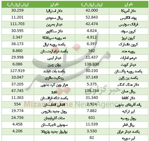 اُفت قیمت ۲۰ ارز در بازار بین بانکی + جدول - 2