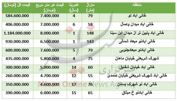 قیمت آپارتمان در خانی آباد نو+ جدول قیمت - 2