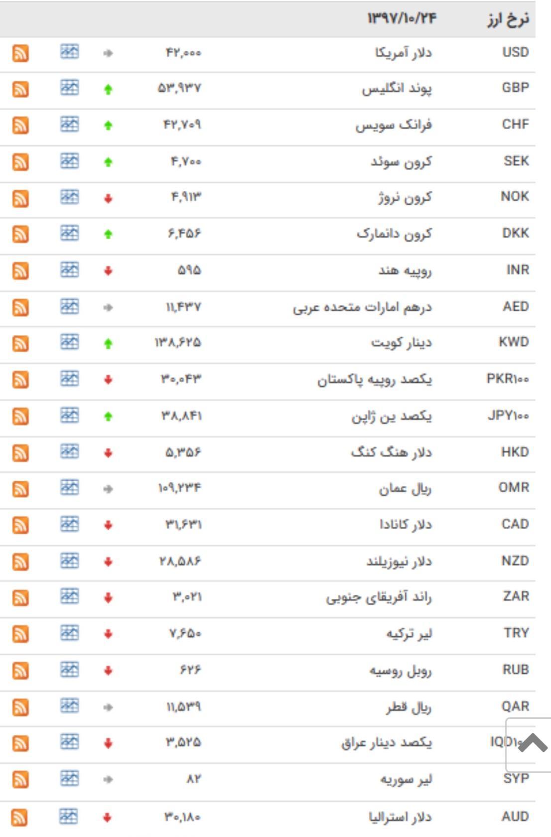 کاهش قیمت ۲۵ ارز در بازار بین بانکی + جدول - 1
