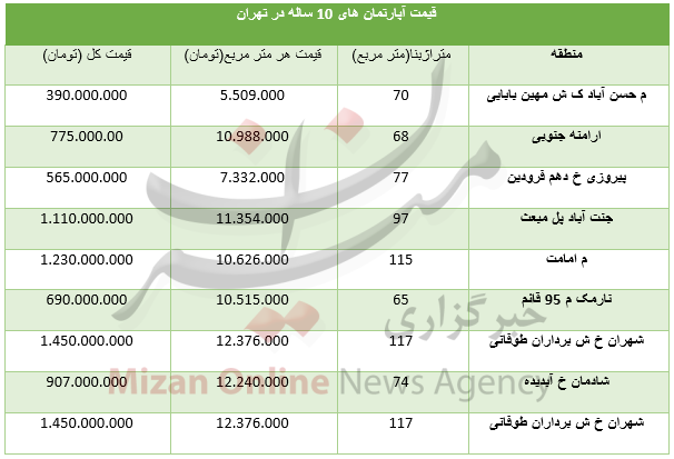 قیمت آپارتمانهای با عمر ۱۰ سال در تهران+جدول - 3