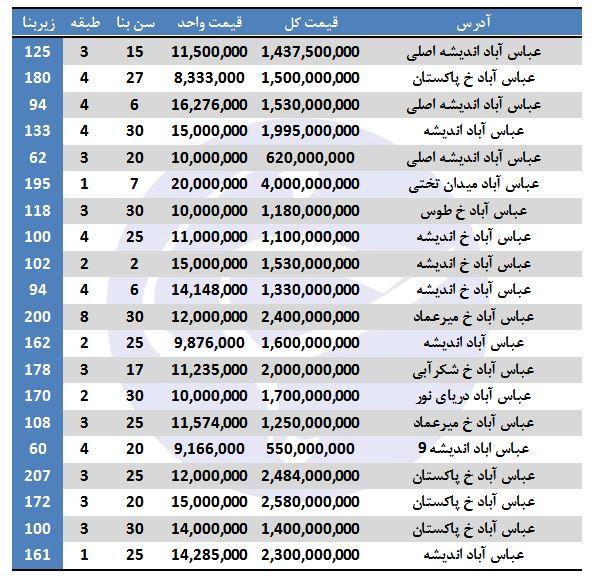 خرید آپارتمان در عباس آباد چقدر هزینه دارد؟ - 2