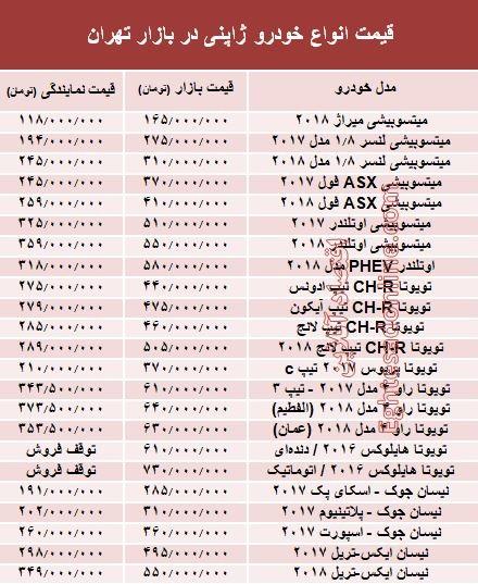 خودروهای ژاپنی در بازار تهران چند؟ +جدول - 1