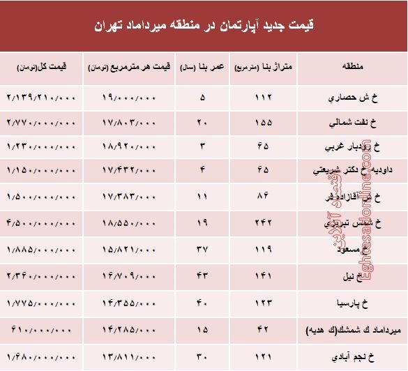 مظنه آپارتمان در منطقه میرداماد چند؟ +جدول - 2