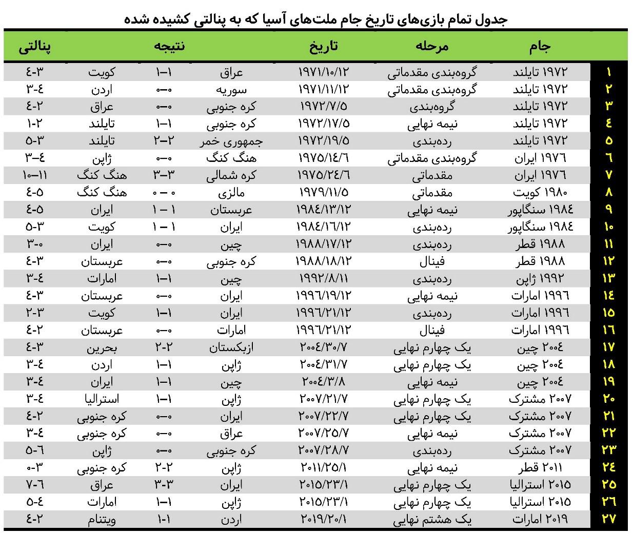 تیم ملی ایران؛ پنالتی ببازترین قدرت فوتبال آسیا - 3
