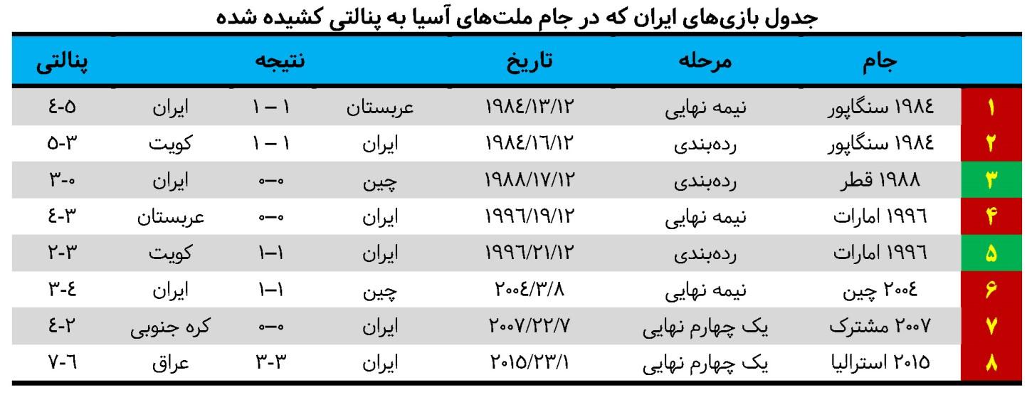 تیم ملی ایران؛ پنالتی ببازترین قدرت فوتبال آسیا - 63
