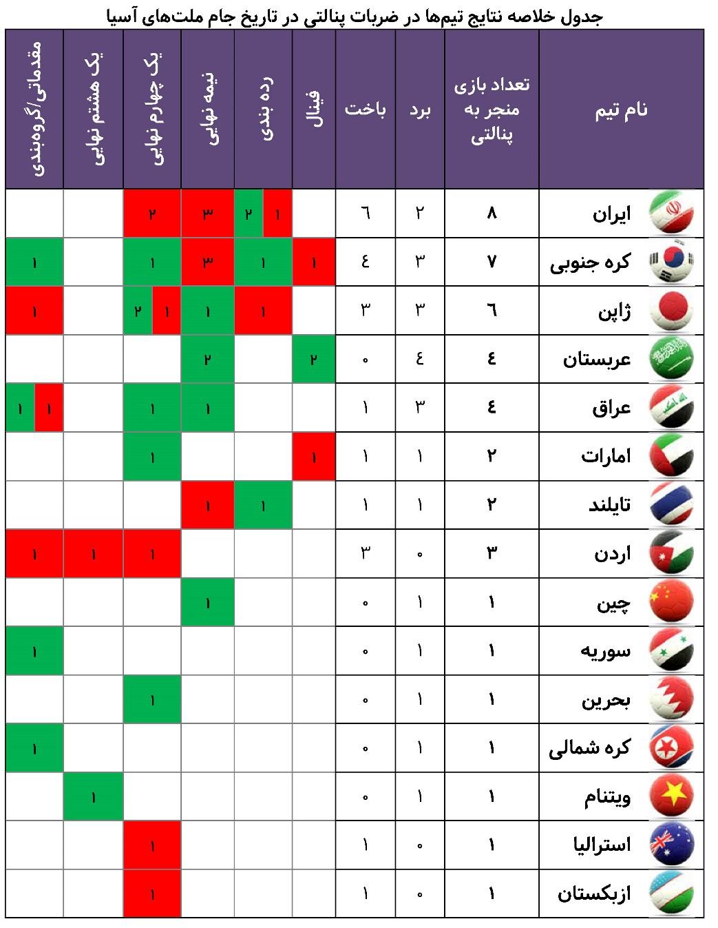 تیم ملی ایران؛ پنالتی ببازترین قدرت فوتبال آسیا - 55