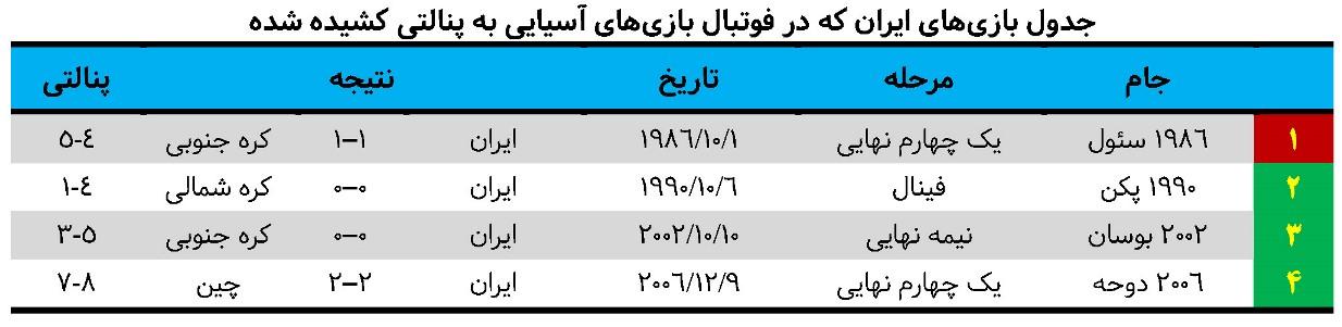 تیم ملی ایران؛ پنالتی ببازترین قدرت فوتبال آسیا - 66