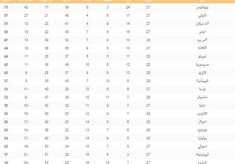 فوتبال جهان|جدول ردهبندی سری A در پایان شب دوم از هفته بیست و هشتم - 5