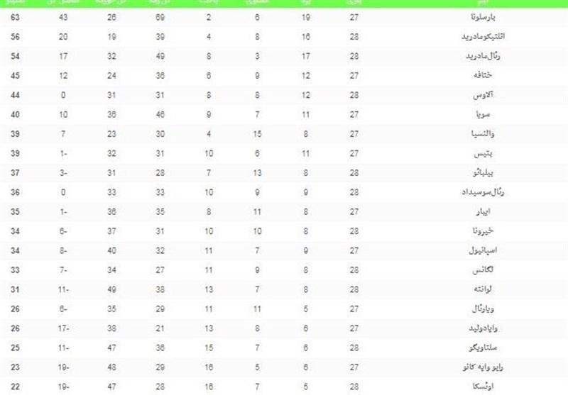 فوتبال جهان|جدول ردهبندی لالیگا در پایان شب دوم از هفته بیست و هشتم - 6