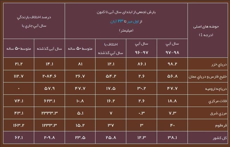 آخرین وضعیت بارشها/ بارش در دریاچه ارومیه به متوسط ۵۰ ساله رسید+جدول - 4