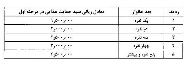 جزئیات مشمولان بسته حمایتی دولت/ پرداخت ۳۰۰ هزار تومان به خانواده ۴ نفره + سند - 10